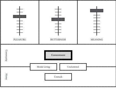 disciplines - C